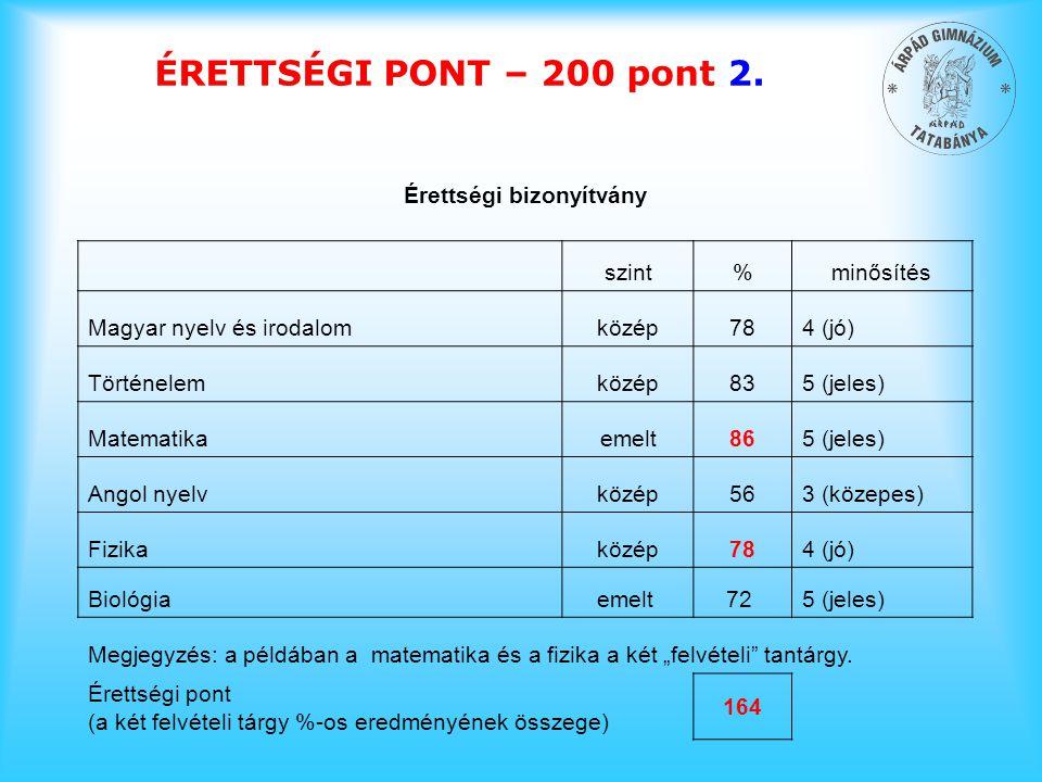 ÉRETTSÉGI PONT – 200 pont 2. Érettségi bizonyítvány szint%minősítés Magyar nyelv és irodalomközép784 (jó) Történelemközép835 (jeles) Matematikaemelt86
