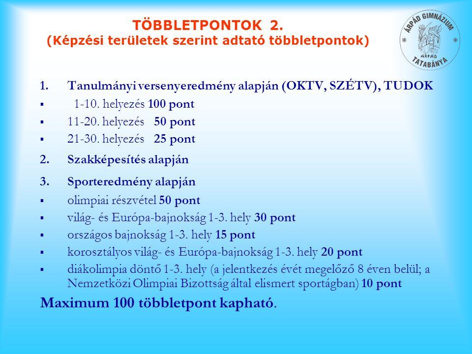 1.Tanulmányi versenyeredmény alapján (OKTV, SZÉTV), TUDOK  1-10. helyezés 100 pont  11-20. helyezés 50 pont  21-30. helyezés 25 pont 2.Szakképesíté