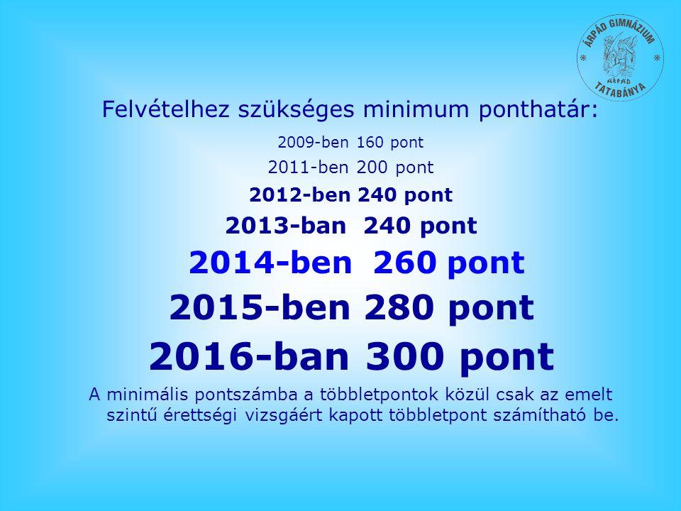 Felvételhez szükséges minimum ponthatár: 2009-ben 160 pont 2011-ben 200 pont 2012-ben 240 pont 2013-ban 240 pont 2014-ben 260 pont 2015-ben 280 pont 2