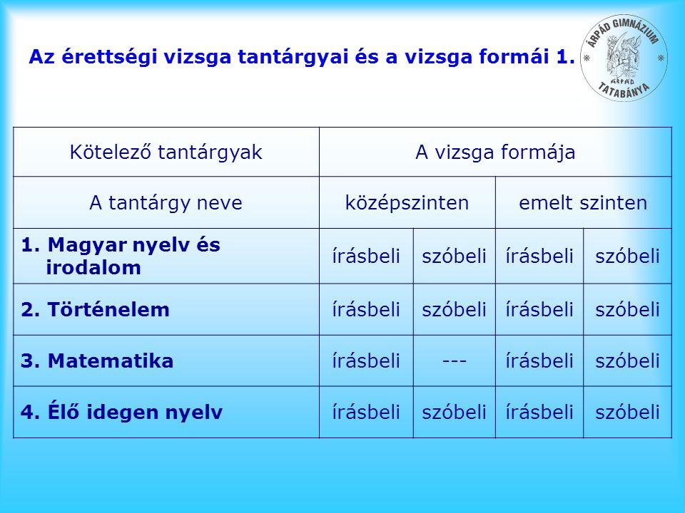 Az érettségi vizsga tantárgyai és a vizsga formái 1. Kötelező tantárgyakA vizsga formája A tantárgy neveközépszintenemelt szinten 1. Magyar nyelv és i