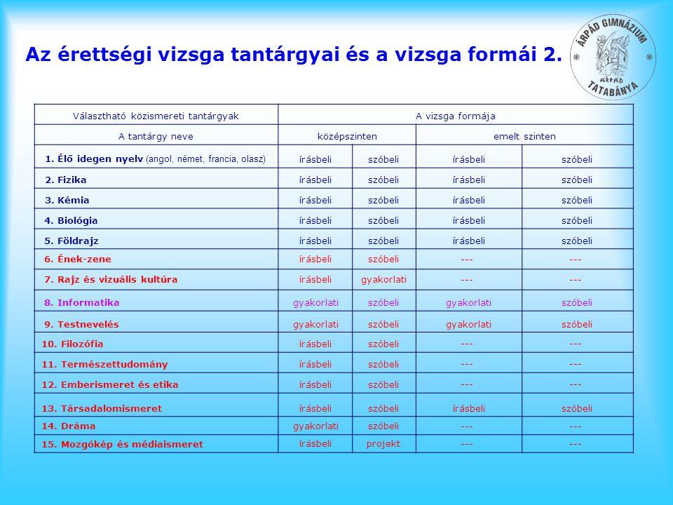 Választható közismereti tantárgyakA vizsga formája A tantárgy neveközépszintenemelt szinten 1. Élő idegen nyelv (angol, német, francia, olasz) írásbel