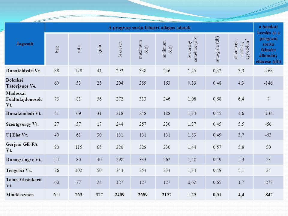Jogosult A program során felmért átlagos adatok a beadott becslés és a program során felmért állomány eltérése (db) bak suta gida összesen maximum (db