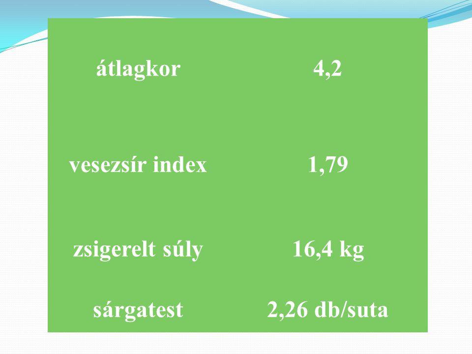 átlagkor4,2 vesezsír index1,79 zsigerelt súly16,4 kg sárgatest2,26 db/suta