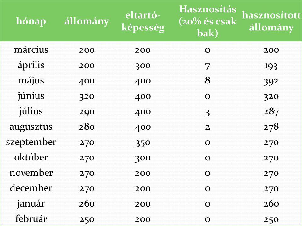 hónapállomány eltartó- képesség Hasznosítás (20% és csak bak) hasznosított állomány március200 0 április2003007193 május400 8392 június3204000320 júli