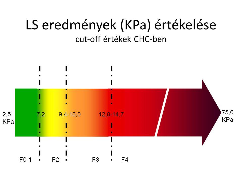 LS eredmények (KPa) értékelése cut-off értékek CHC-ben 2,5 KPa 75,0 KPa 7,2 12,0-14,7 9,4-10,0 F0-1 F2F3 F4
