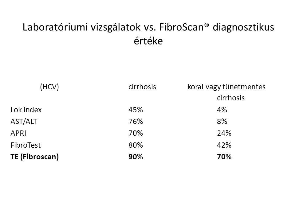 Laboratóriumi vizsgálatok vs. FibroScan® diagnosztikus értéke (HCV) cirrhosis korai vagy tünetmentes cirrhosis Lok index45%4% AST/ALT76%8% APRI70%24%