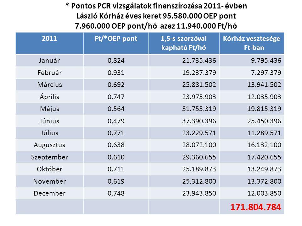 * Pontos PCR vizsgálatok finanszírozása 2011- évben László Kórház éves keret 95.580.000 OEP pont 7.960.000 OEP pont/hó azaz 11.940.000 Ft/hó 2011Ft/*O