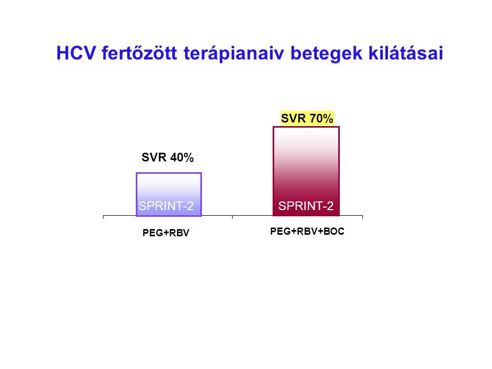 SVR 40% PEG+RBV SVR 70% PEG+RBV+BOC SPRINT-2 HCV fertőzött terápianaiv betegek kilátásai
