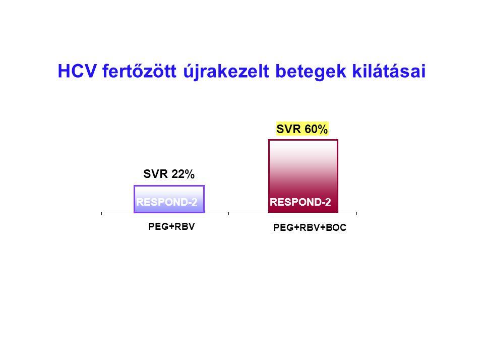 HCV fertőzött újrakezelt betegek kilátásai SVR 22% PEG+RBV SVR 60% PEG+RBV+BOC RESPOND-2