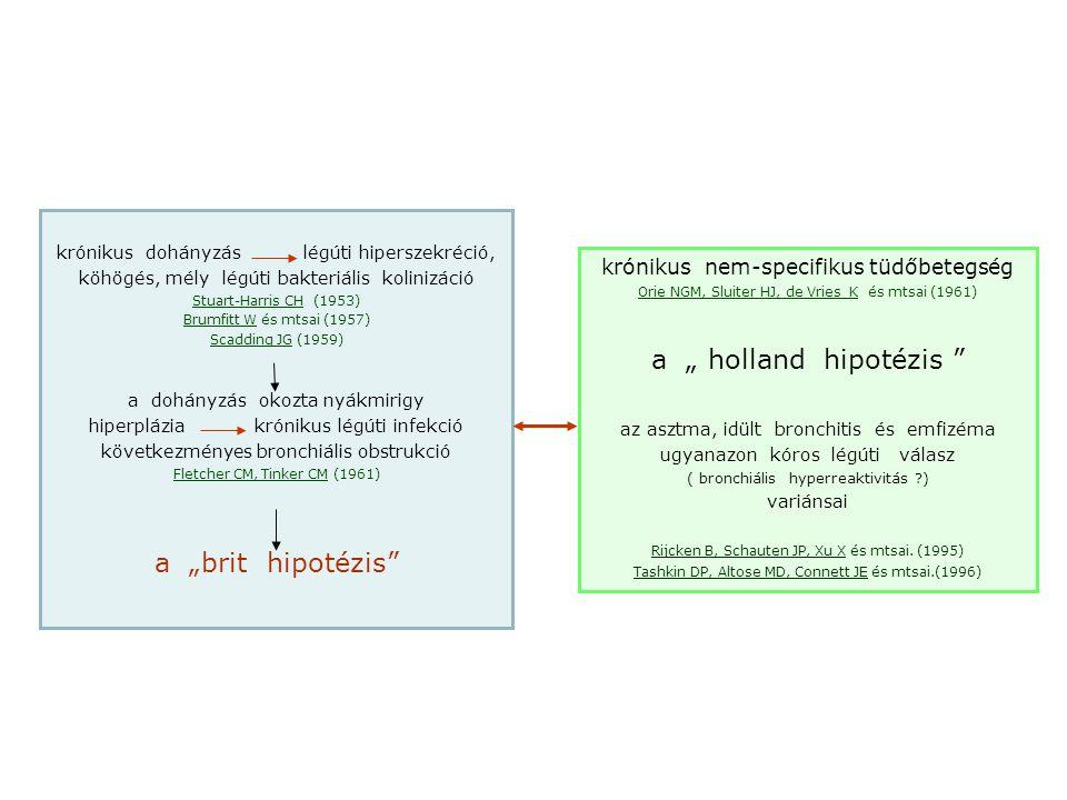 obstrukció a periférián (a kis légútakban) hiperszekréció a nagy légútakban