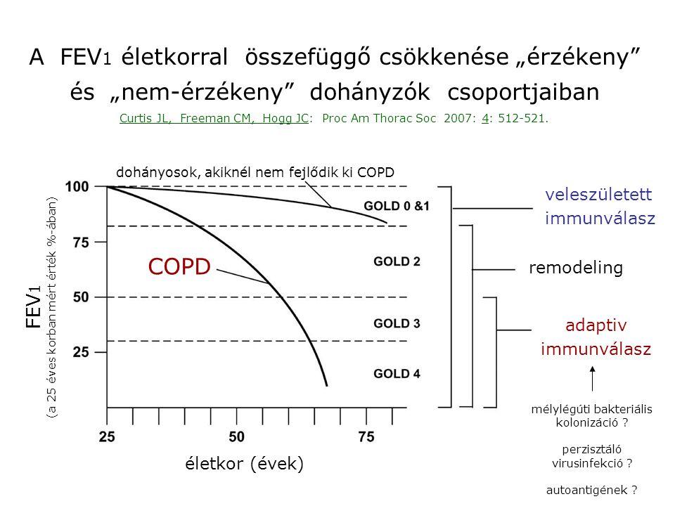 ECLIPSE : 3 éven át tartó megfigyelés (a vizsgálat vége 2010) Vestbo J és mtsai: Eur Respir J 2008: 31: 869-873.
