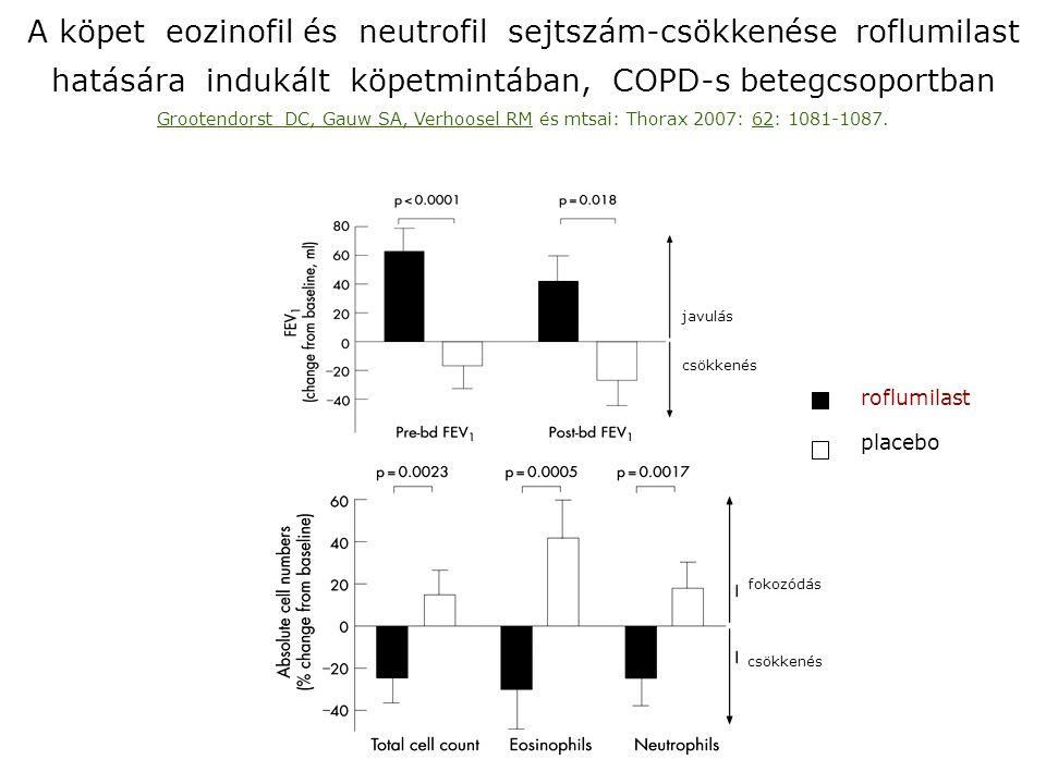 A köpet eozinofil és neutrofil sejtszám-csökkenése roflumilast hatására indukált köpetmintában, COPD-s betegcsoportban Grootendorst DC, Gauw SA, Verho