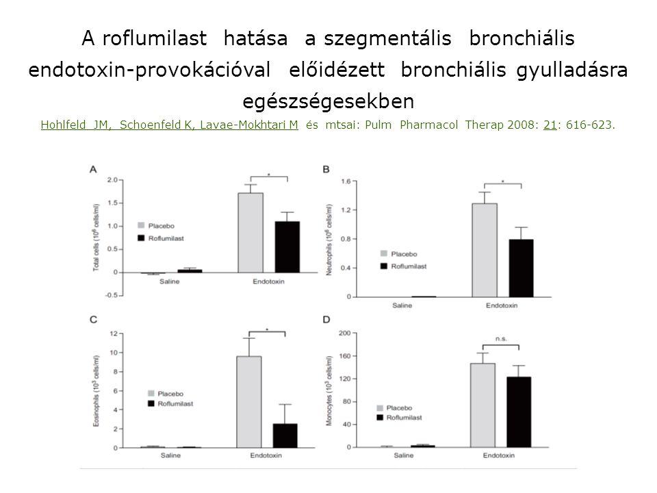 A roflumilast hatása a szegmentális bronchiális endotoxin-provokációval előidézett bronchiális gyulladásra egészségesekben Hohlfeld JM, Schoenfeld K,