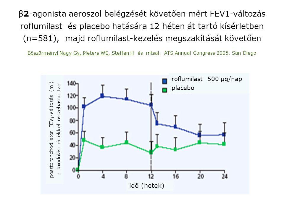 β2-agonista aeroszol belégzését követően mért FEV1-változás roflumilast és placebo hatására 12 héten át tartó kísérletben (n=581), majd roflumilast-ke