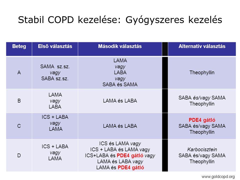 Stabil COPD kezelése: Gyógyszeres kezelés BetegElső választásMásodik választásAlternatív választás A SAMA sz.sz. vagy SABA sz.sz. LAMA vagy LABA vagy