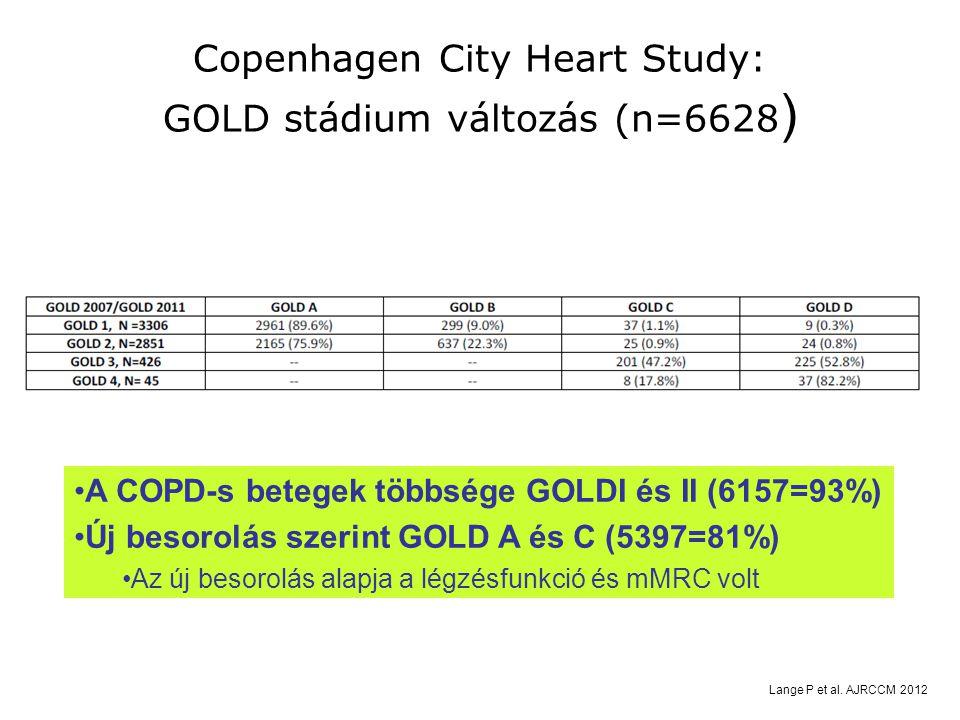 Copenhagen City Heart Study: GOLD stádium változás (n=6628 ) Lange P et al. AJRCCM 2012 A COPD-s betegek többsége GOLDI és II (6157=93%) Új besorolás