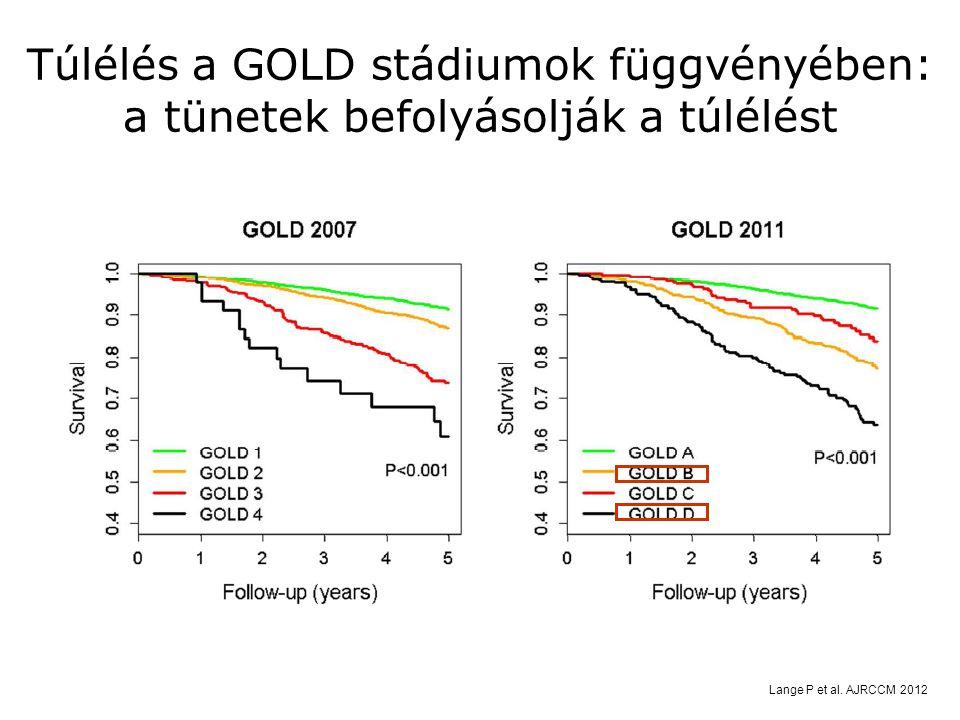 Túlélés a GOLD stádiumok függvényében: a tünetek befolyásolják a túlélést Lange P et al. AJRCCM 2012