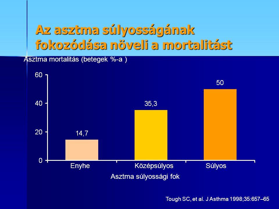 Az asztma súlyosságának fokozódása növeli a mortalitást Enyhe KözépsúlyosSúlyos Asztma mortalitás (betegek %-a ) Asztma súlyossági fok Tough SC, et al.