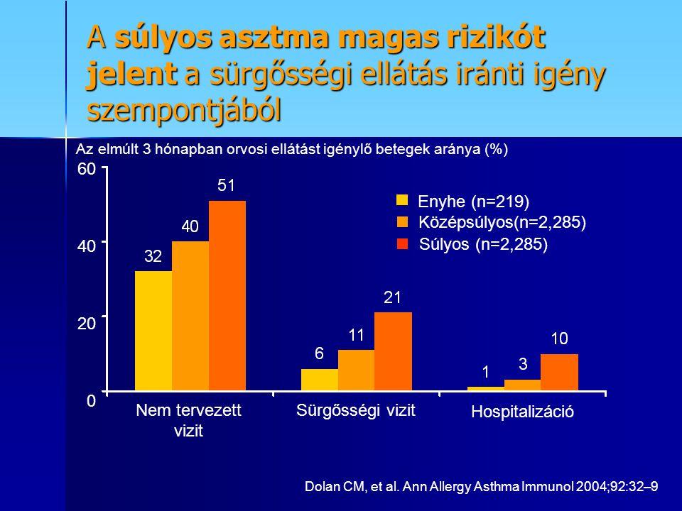A súlyos asztma magas rizikót jelent a sürgősségi ellátás iránti igény szempontjából Hospitalizáció Nem tervezett vizit Sürgősségi vizit 60 40 20 0 Középsúlyos(n=2,285) Súlyos (n=2,285) Enyhe (n=219) Az elmúlt 3 hónapban orvosi ellátást igénylő betegek aránya (%) Dolan CM, et al.