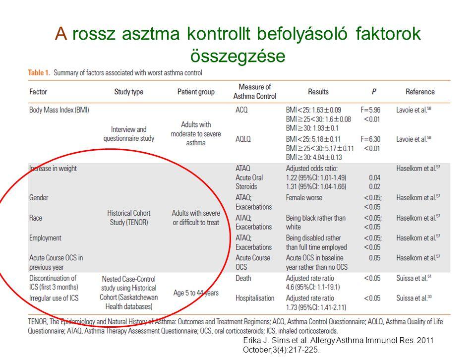 A rossz asztma kontrollt befolyásoló faktorok összegzése Erika J. Sims et al: Allergy Asthma Immunol Res. 2011 October;3(4):217-225.