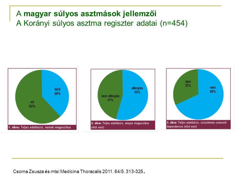 A magyar súlyos asztmások jellemzői A Korányi súlyos asztma regiszter adatai (n=454) Csoma Zsusza és mtsi Medicina Thoracalis 2011. 64/5. 313-325.