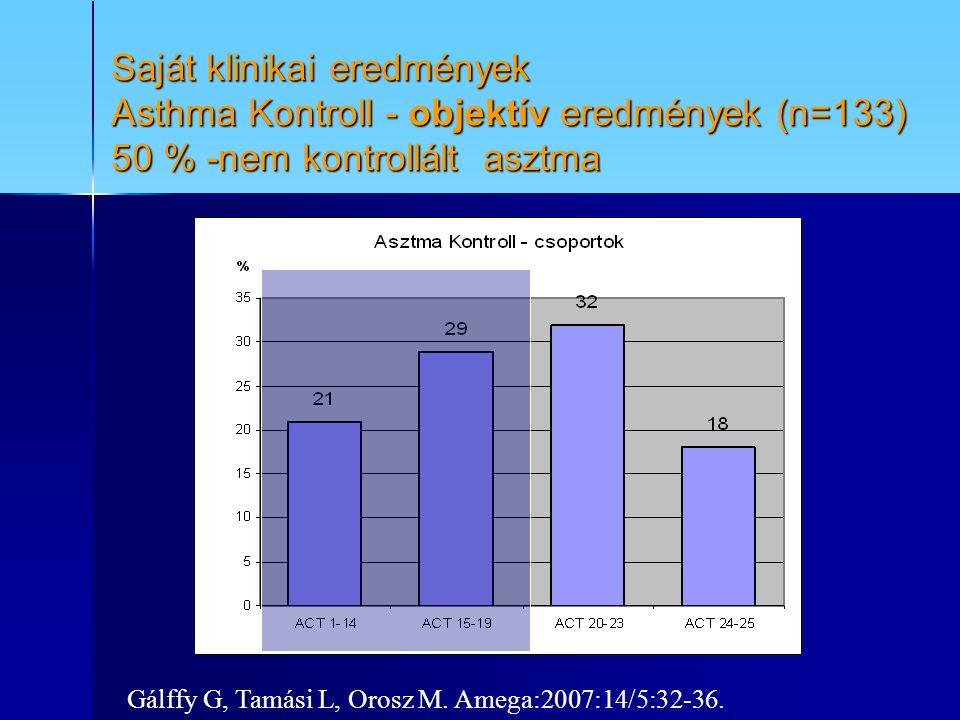 Saját klinikai eredmények Asthma Kontroll - objektív eredmények (n=133) 50 % -nem kontrollált asztma Gálffy G, Tamási L, Orosz M. Amega:2007:14/5:32-3