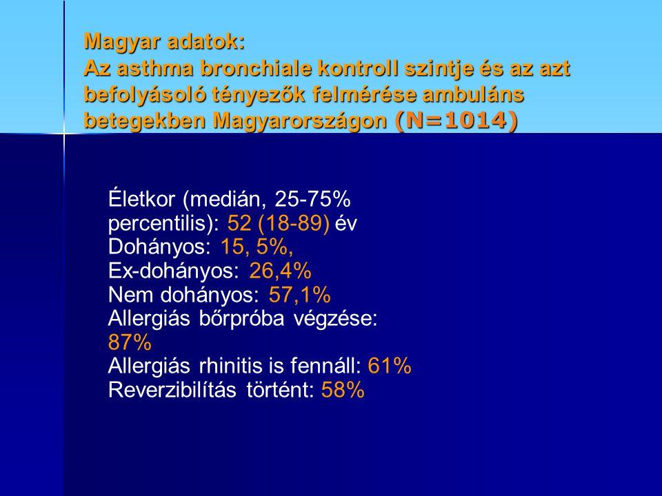Magyar adatok: Az asthma bronchiale kontroll szintje és az azt befolyásoló tényezők felmérése ambuláns betegekben Magyarországon (N=1014) Életkor (medián, 25-75% percentilis): 52 (18-89) év Dohányos: 15, 5%, Ex-dohányos: 26,4% Nem dohányos: 57,1% Allergiás bőrpróba végzése: 87% Allergiás rhinitis is fennáll: 61% Reverzibilítás történt: 58%