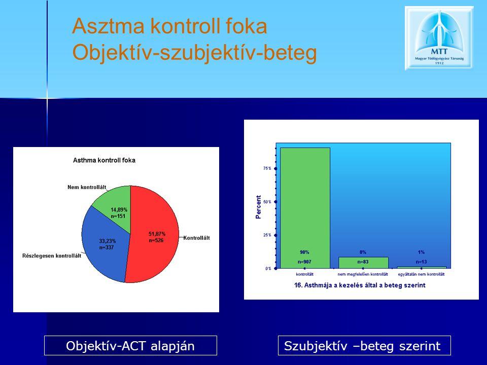 Asztma kontroll foka Objektív-szubjektív-beteg Objektív-ACT alapjánSzubjektív –beteg szerint