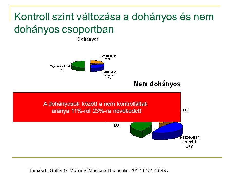 Kontroll szint változása a dohányos és nem dohányos csoportban A dohányosok között a nem kontrolláltak aránya 11%-ról 23%-ra növekedett Tamási L, Gálf