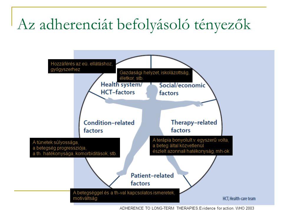 Az adherenciát befolyásoló tényezők ADHERENCE TO LONG-TERM THERAPIES.Evidence for action. WHO 2003 Gazdasági helyzet, iskolázottság, életkor, stb. Hoz