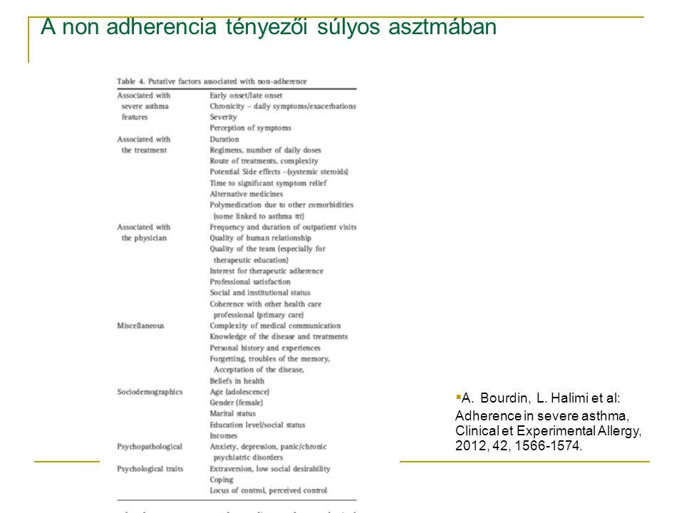 A non adherencia tényezői súlyos asztmában  A. Bourdin, L. Halimi et al: Adherence in severe asthma, Clinical et Experimental Allergy, 2012, 42, 1566