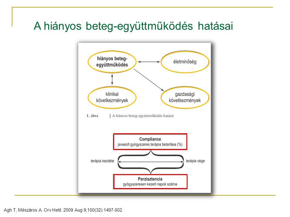 Agh T, Mészáros A. Orv Hetil. 2009 Aug 9;150(32):1497-502. A hiányos beteg-együttműködés hatásai