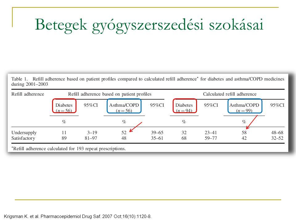 Krigsman K. et al. Pharmacoepidemiol Drug Saf. 2007 Oct;16(10):1120-8. Betegek gyógyszerszedési szokásai