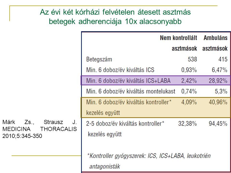 Márk Zs., Strausz J. MEDICINA THORACALIS 2010;5:345-350 Az évi két kórházi felvételen átesett asztmás betegek adherenciája 10x alacsonyabb