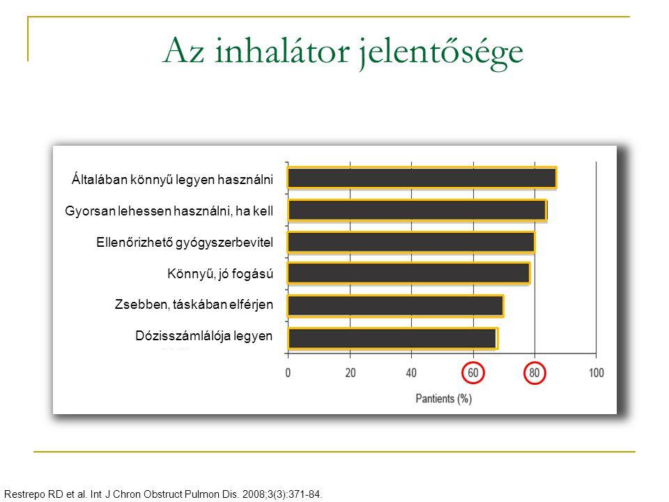 Az inhalátor jelentősége Restrepo RD et al. Int J Chron Obstruct Pulmon Dis. 2008;3(3):371-84. Általában könnyű legyen használni Gyorsan lehessen hasz
