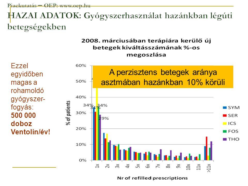 47 A perzisztens betegek aránya asztmában hazánkban 10% körüli Ezzel egyidőben magas a rohamoldó gyógyszer- fogyás: 500 000 doboz Ventolin/év!