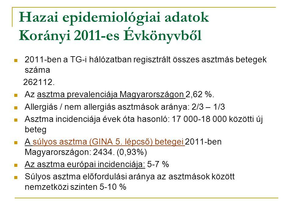 Hazai epidemiológiai adatok Korányi 2011-es Évkönyvből 2011-ben a TG-i hálózatban regisztrált összes asztmás betegek száma 262112. Az asztma prevalenc