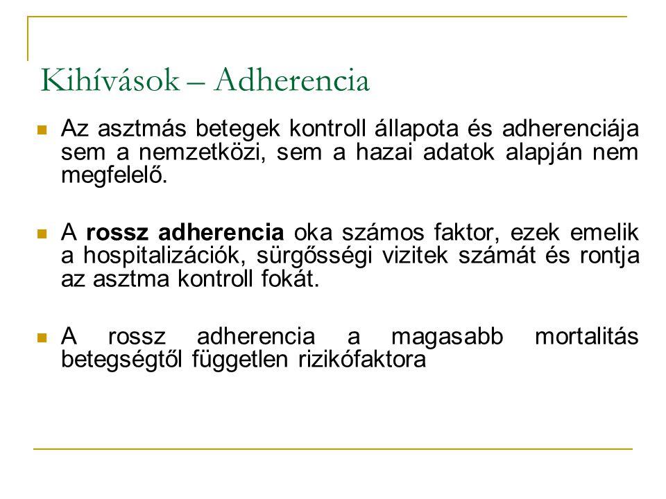 Kihívások – Adherencia Az asztmás betegek kontroll állapota és adherenciája sem a nemzetközi, sem a hazai adatok alapján nem megfelelő. A rossz adhere