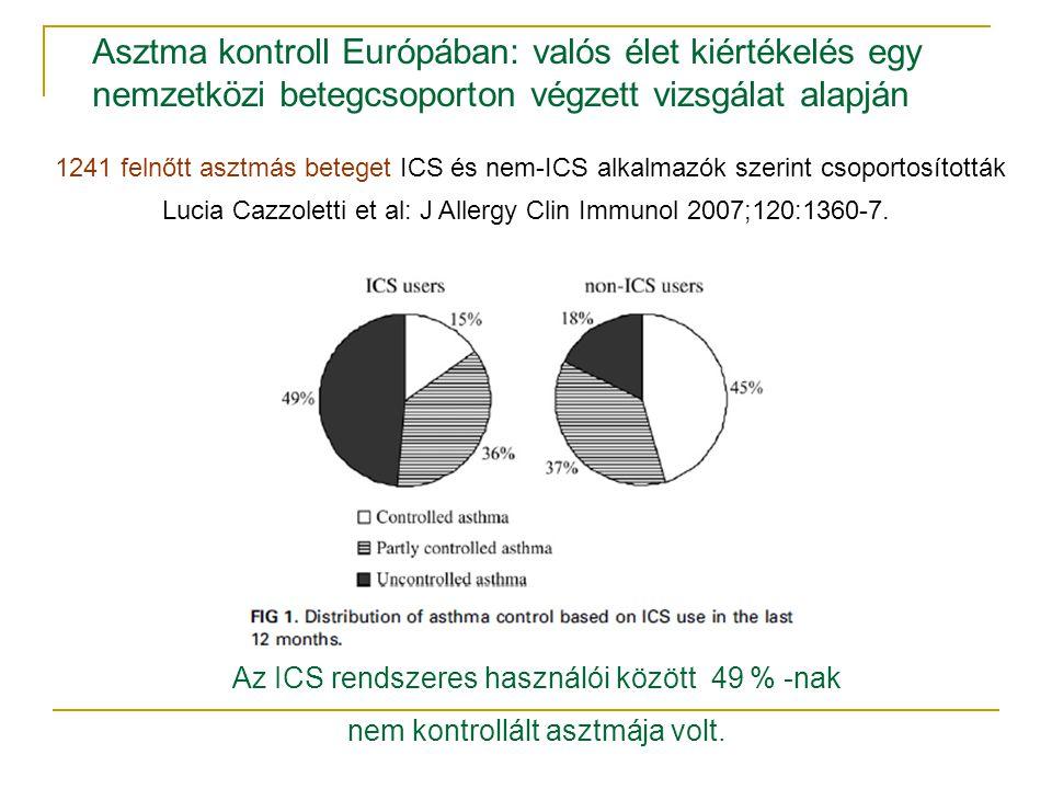Lucia Cazzoletti et al: J Allergy Clin Immunol 2007;120:1360-7. Az ICS rendszeres használói között 49 % -nak nem kontrollált asztmája volt. Asztma kon
