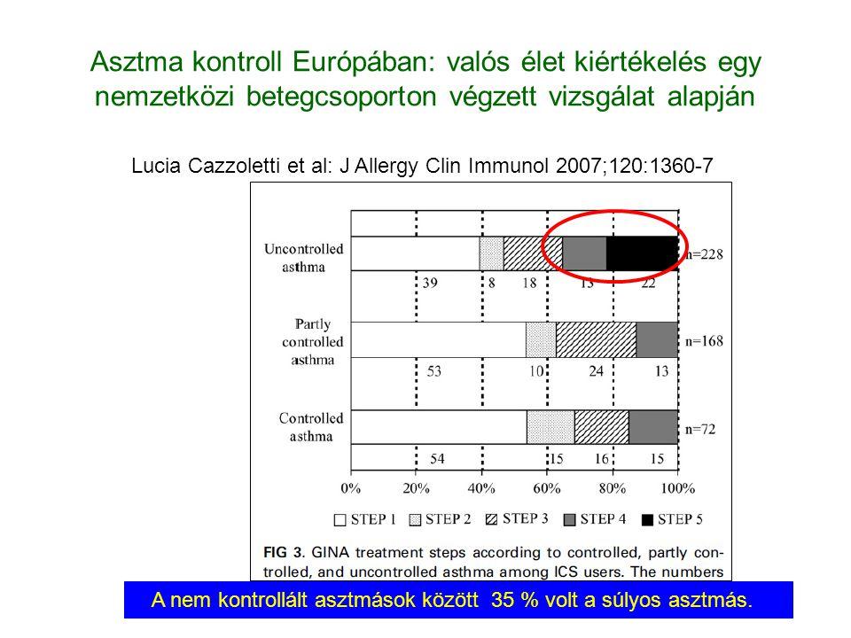 Lucia Cazzoletti et al: J Allergy Clin Immunol 2007;120:1360-7. A nem kontrollált asztmások között 35 % volt a súlyos asztmás. Asztma kontroll Európáb