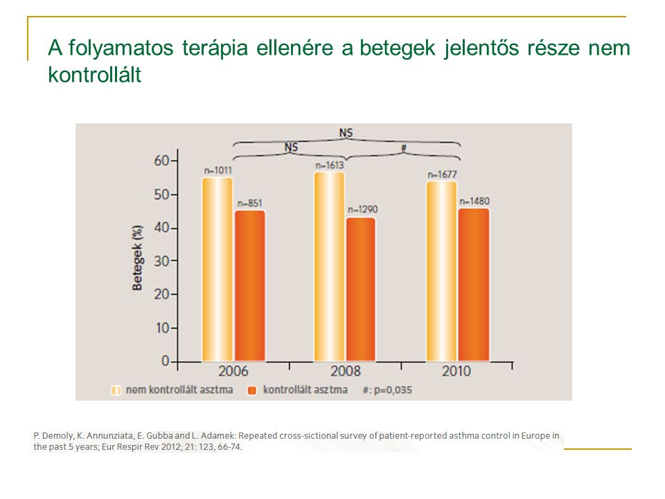 Az adherenciát befolyásoló tényezők ADHERENCE TO LONG-TERM THERAPIES.Evidence for action.
