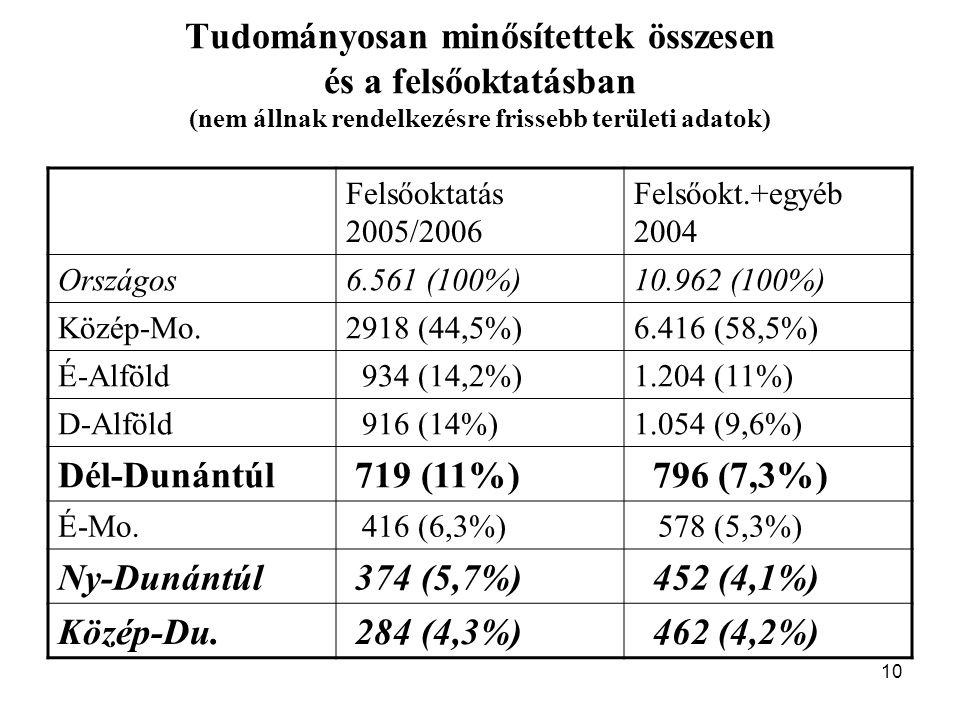 10 Tudományosan minősítettek összesen és a felsőoktatásban (nem állnak rendelkezésre frissebb területi adatok) Felsőoktatás 2005/2006 Felsőokt.+egyéb 2004 Országos6.561 (100%)10.962 (100%) Közép-Mo.2918 (44,5%)6.416 (58,5%) É-Alföld 934 (14,2%)1.204 (11%) D-Alföld 916 (14%)1.054 (9,6%) Dél-Dunántúl 719 (11%) 796 (7,3%) É-Mo.