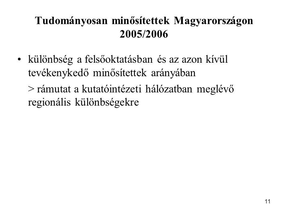 11 Tudományosan minősítettek Magyarországon 2005/2006 különbség a felsőoktatásban és az azon kívül tevékenykedő minősítettek arányában > rámutat a kutatóintézeti hálózatban meglévő regionális különbségekre
