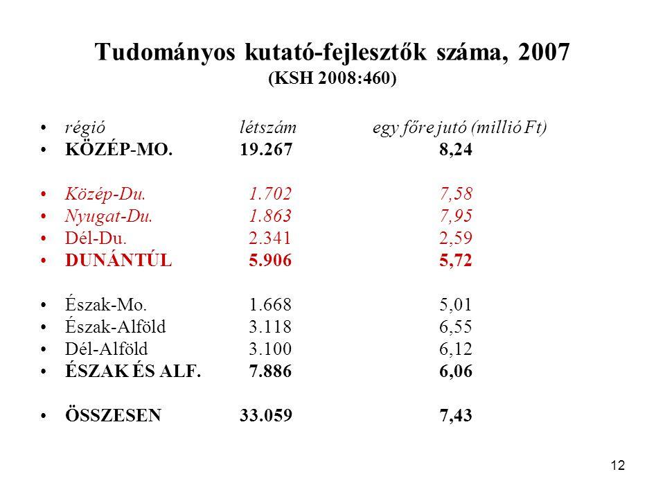 12 Tudományos kutató-fejlesztők száma, 2007 (KSH 2008:460) régiólétszám egy főre jutó (millió Ft) KÖZÉP-MO.19.2678,24 Közép-Du.
