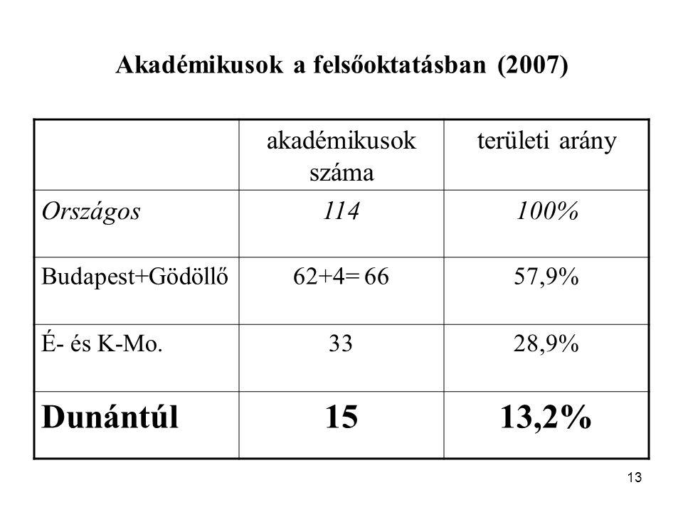 13 Akadémikusok a felsőoktatásban (2007) akadémikusok száma területi arány Országos114100% Budapest+Gödöllő62+4= 6657,9% É- és K-Mo.3328,9% Dunántúl1513,2%