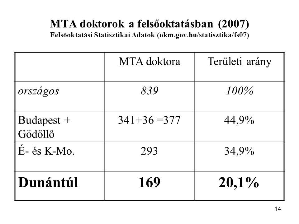 14 MTA doktorok a felsőoktatásban (2007) Felsőoktatási Statisztikai Adatok (okm.gov.hu/statisztika/fs07) MTA doktoraTerületi arány országos839100% Budapest + Gödöllő 341+36 =37744,9% É- és K-Mo.29334,9% Dunántúl16920,1%