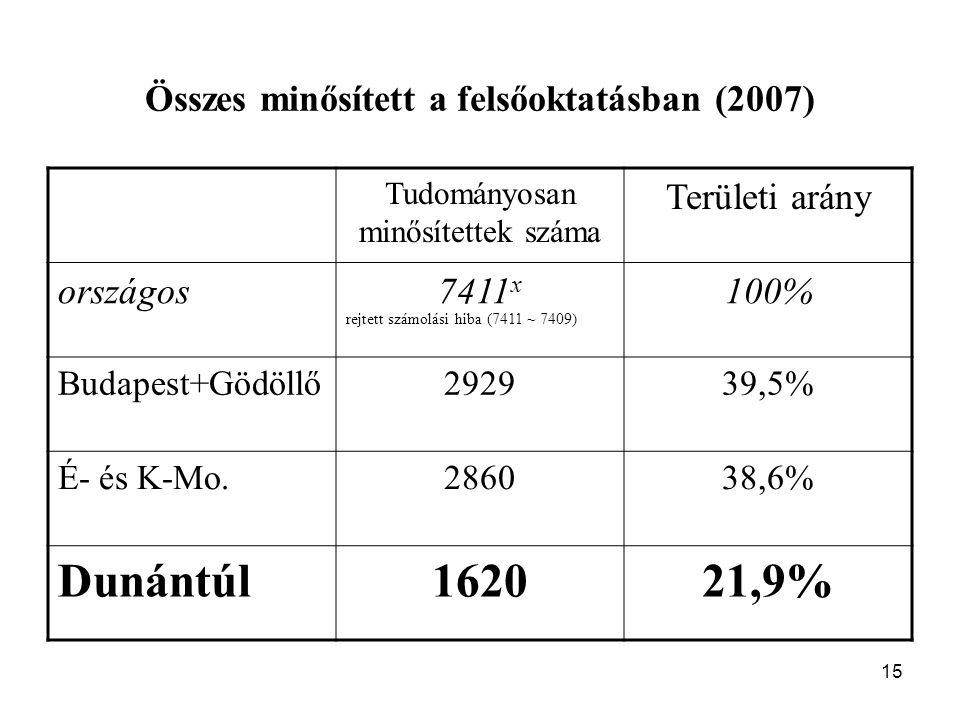 15 Összes minősített a felsőoktatásban (2007) Tudományosan minősítettek száma Területi arány országos7411 x rejtett számolási hiba (7411 ~ 7409) 100% Budapest+Gödöllő292939,5% É- és K-Mo.286038,6% Dunántúl162021,9%