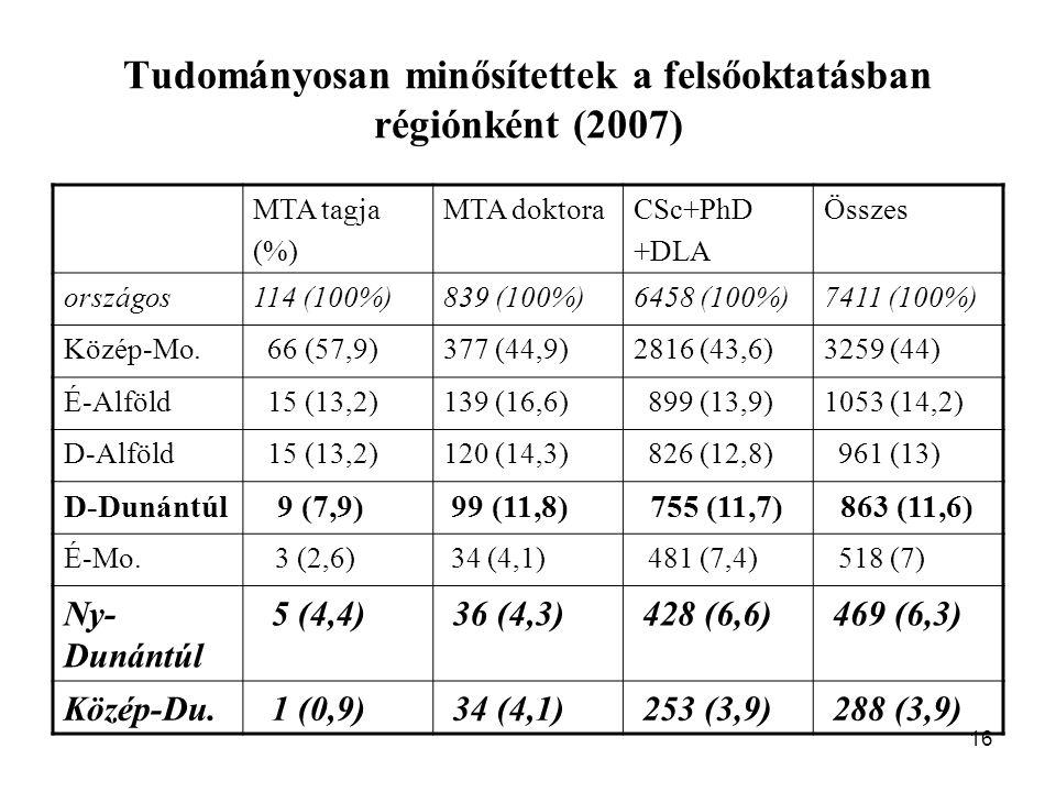 16 Tudományosan minősítettek a felsőoktatásban régiónként (2007) MTA tagja (%) MTA doktoraCSc+PhD +DLA Összes országos114 (100%)839 (100%)6458 (100%)7411 (100%) Közép-Mo.