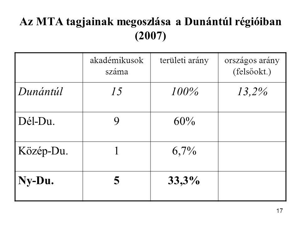 17 Az MTA tagjainak megoszlása a Dunántúl régióiban (2007) akadémikusok száma területi arányországos arány (felsőokt.) Dunántúl15100%13,2% Dél-Du.960% Közép-Du.16,7% Ny-Du.533,3%