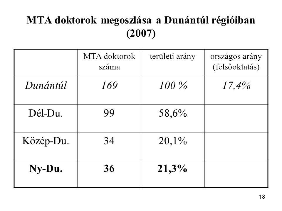 18 MTA doktorok megoszlása a Dunántúl régióiban (2007) MTA doktorok száma területi arányországos arány (felsőoktatás) Dunántúl169100 %17,4% Dél-Du.9958,6% Közép-Du.3420,1% Ny-Du.3621,3%